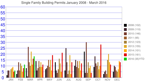 Single Family Building Permits January 2008 - March 2016