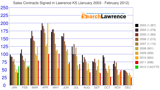 Sales Contracts Signed in Lawrence KS (January 2003 - February 2012)