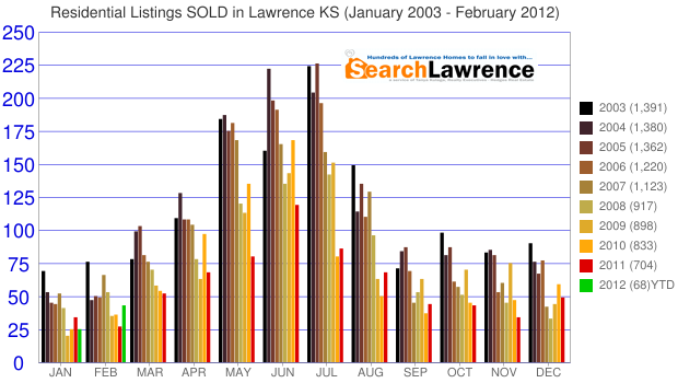 Residential Listings SOLD in Lawrence KS (January 2003 - February 2012)